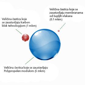 Čestice koje se pročišćavaju aquaphor filterima