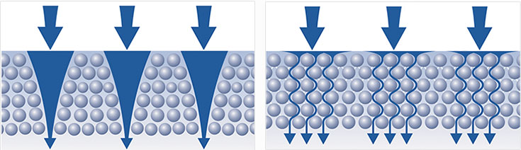 Kanalski efekt u običnim filterima i njegov izostanak u filtrima Aquaphor