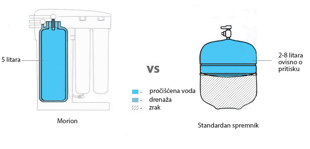 Morion uređaj za filtriranje vode - uštedite prostor