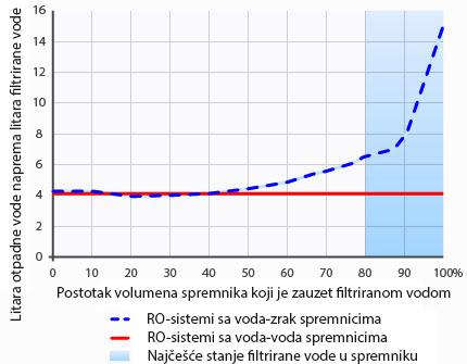 Morion uređaj za filtriranje vode - volumen filtrirane vode